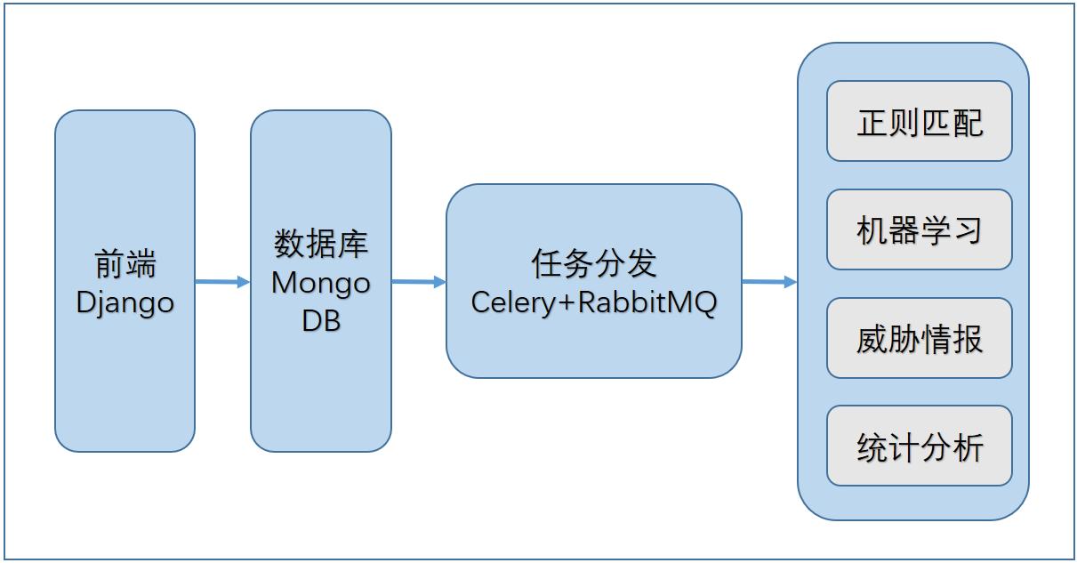 WEB访问日志自动化分析浅谈