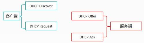 DHCP攻击的实施与防御