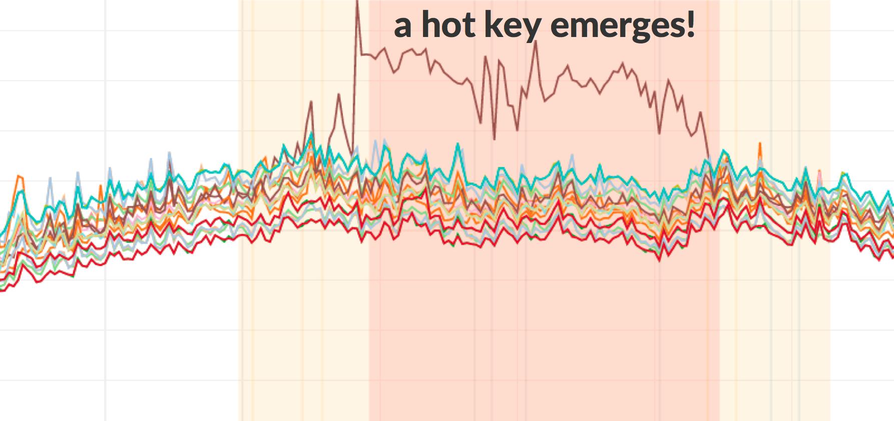 Memsniff:一款开源的Memcached流量分析工具