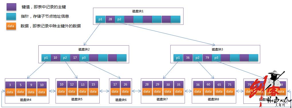 Mysql索引类型Btree和Hash的区别以及使用场景