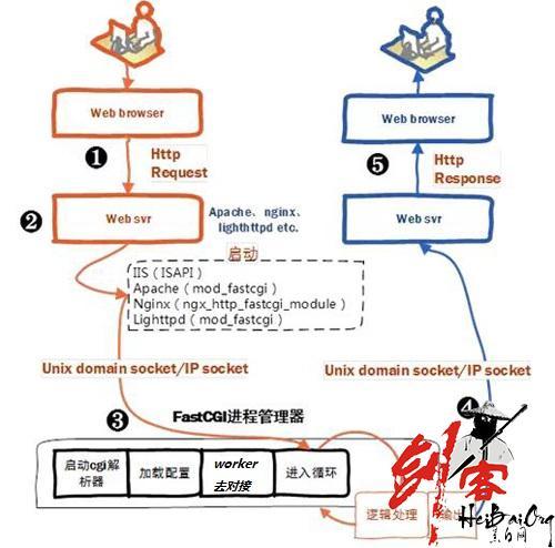 fastcgi,cgi,php-fpm之间的关系及区别