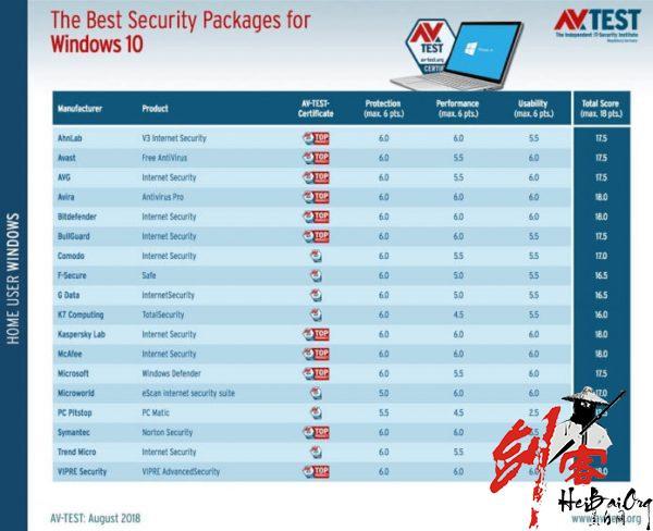 Windows Defender 即将成为最佳 Windows 10 防病毒软件