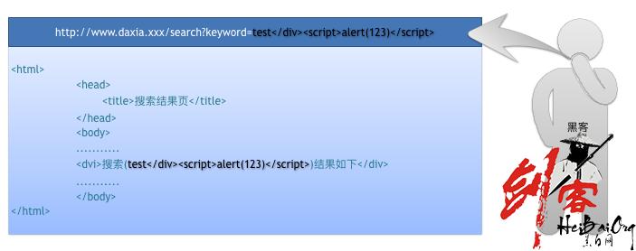 快速入门xss 判断网站是否存在xss漏洞