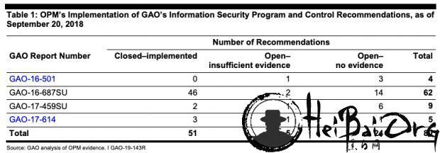 信息泄露三年多:美人事管理局仍有1/3安全措施未能整改到位