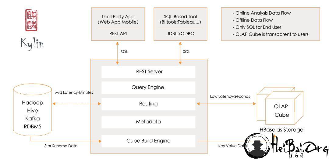 都是 HBase 上的 SQL 引擎,Kylin 和 Phoenix 有什么不同?