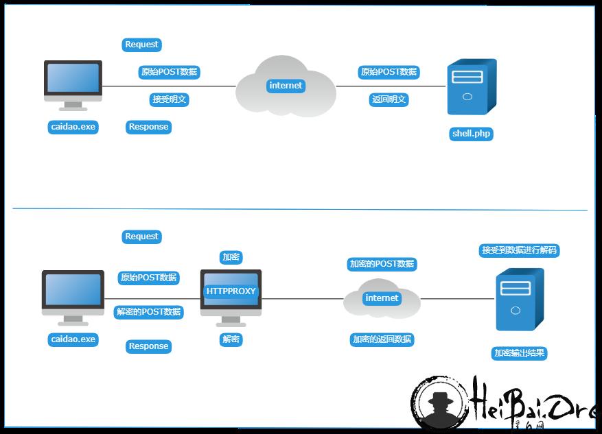CaidaoMitmProxy:基于HTTP代理中转菜刀过WAF
