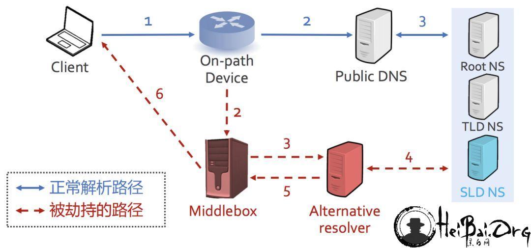 谁劫持了我的DNS:全球域名解析路径劫持测量与分析