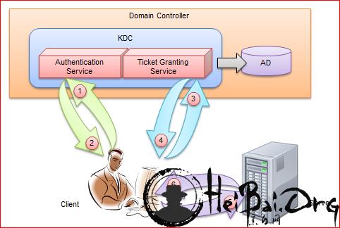 Windows认证及抓密码总结