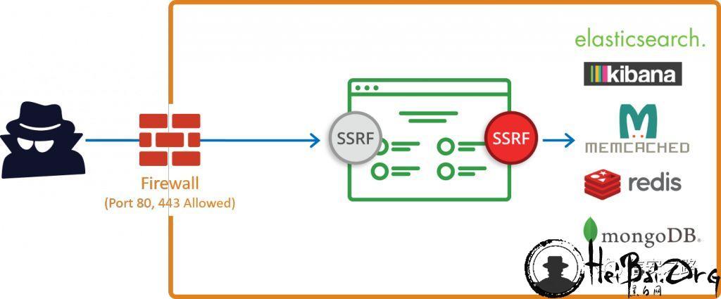 SSRF 漏洞学习实验环境推荐及过程记录丨信安之路
