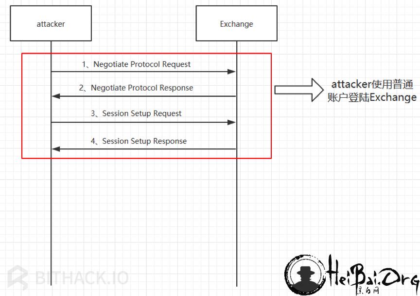 Attacker通过SMB2协议登陆Exchange流程