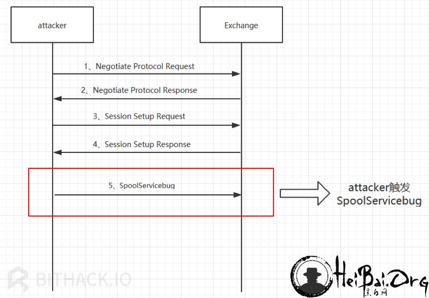 Attacker触发SpoolService错误payload流程