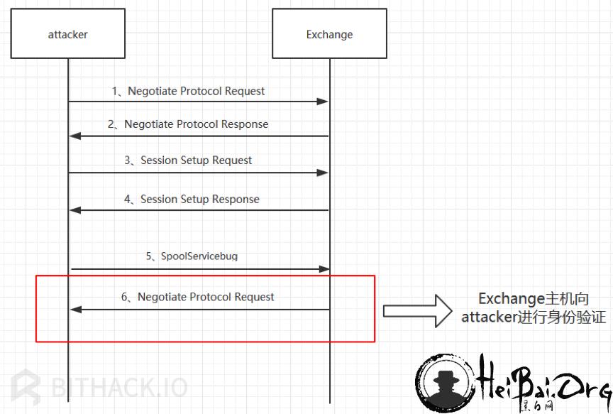 Exchange向Attacker发送SMB协商请求流程