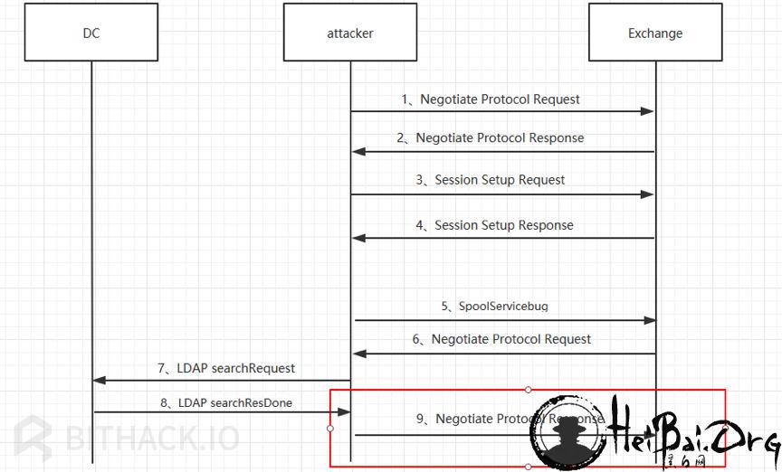 Attacker向Exchange发送Negotiate Protocol Response流程