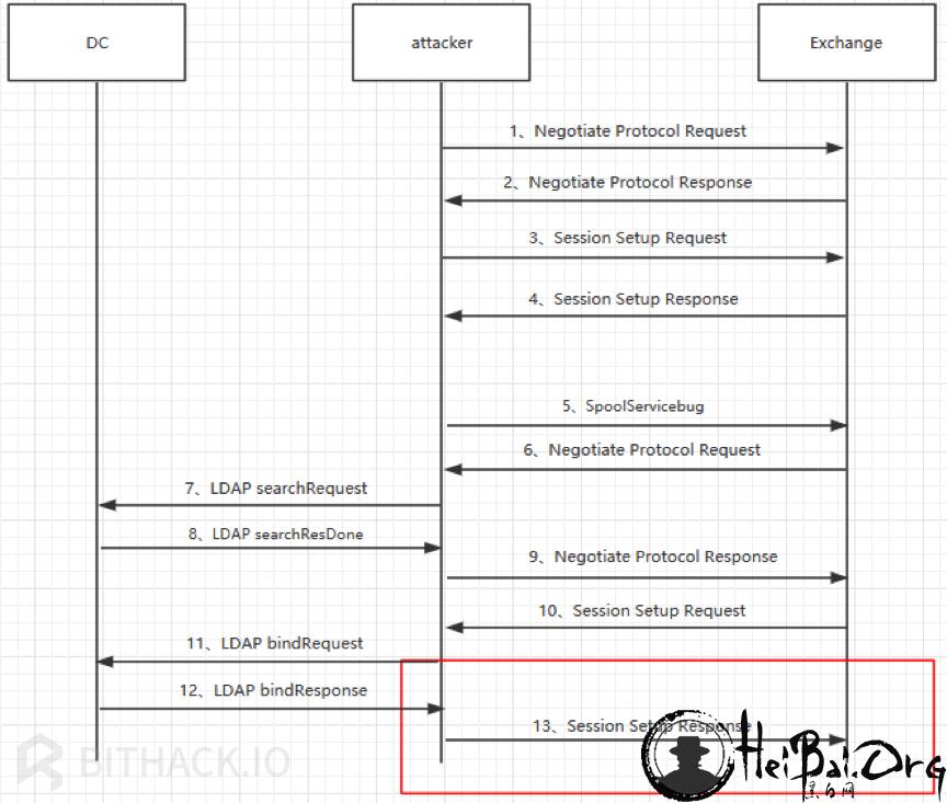Attacker 向exchange发送Session Setup Response流程