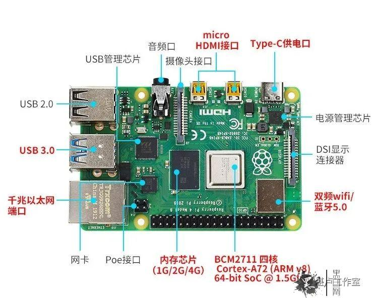 DIY   树莓派搭载kali Linux