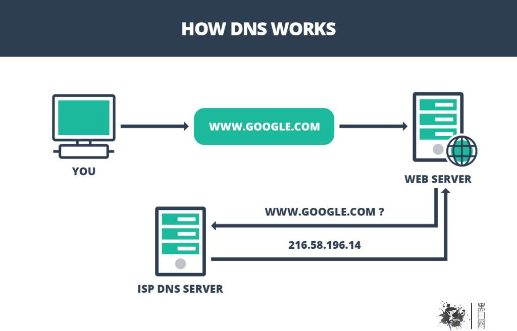 什么是DNS泄漏以及如何解决