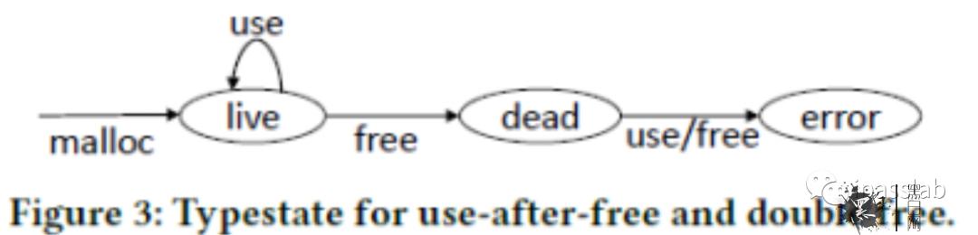 学术报告 基于类型状态导向的Use-after-Free漏洞模糊测试技术