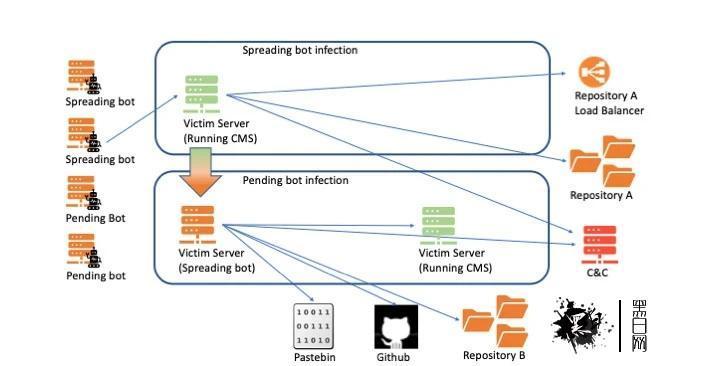 KashmirBlack 劫持了数千个在主流 CMS 平台上的网站